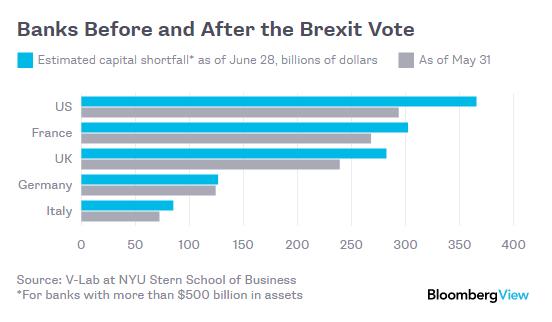 """Brexit """"đốt"""" 165 tỷ USD của các ngân hàng"""