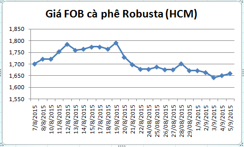 bien dong gia fob ca phe robusta giao tai cang hcm (tu ngay 07/08-05/09/2015).