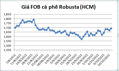 dien bien gia ca phe robusta giao tai cang tp.hcm gia fob (tu ngay 07/08-15/10/2015)