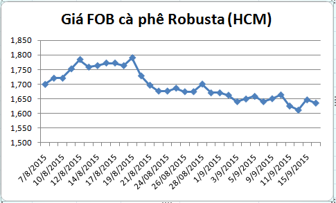 bien dong gia ca phe robusta giao tai cang tp.hcm gia fob (tu 07/08-16/09/2015)