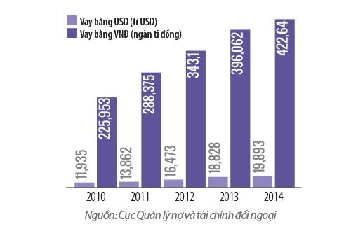 vay va tra no duoc chinh phu bao lanh 2010-2014