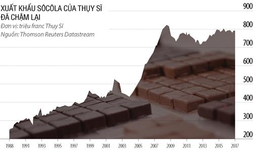 Chocolate Thụy Sĩ: Có kịp níu kéo tuổi thanh xuân?