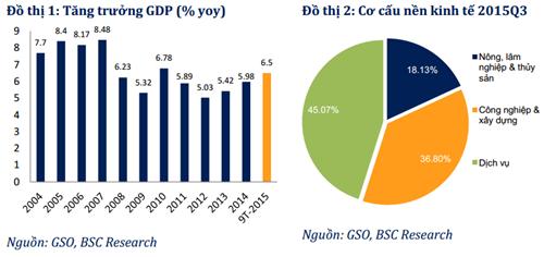BSC: CPI hồi phục, kinh tế tăng trưởng và chứng khoán đi ngang trong quý IV