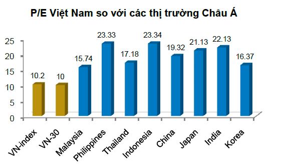 P/E của thị trường Việt Nam hấp dẫn hàng đầu châu Á
