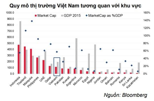 Đạt 111 tỷ USD, thị trường chứng khoán Việt Nam ngang Qatar