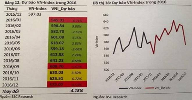 kich ban xau cho vn-index 2016 la 467 diem