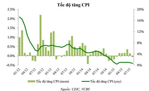 VCBS: CPI có khả năng lập đáy mới trong tháng 9