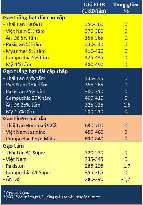 Tong hop tin thi truong gao ngay 18/12