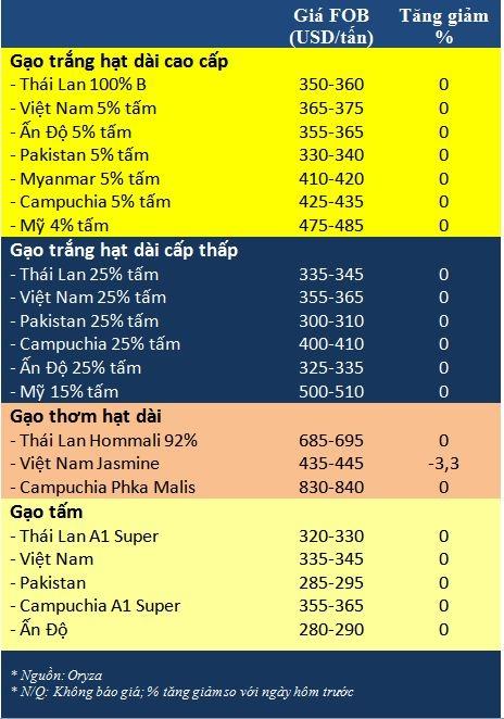 Tong hop tin thi truong gao ngay 22/12