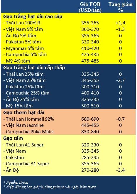 Tong hop tin thi truong gao ngay 29/12