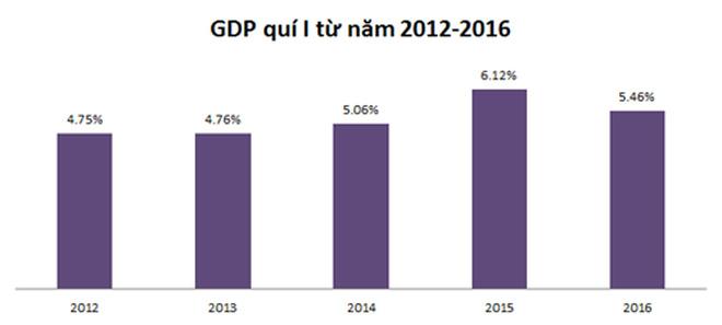 Tin kinh tế đọc nhanh chiều 28-03-2016