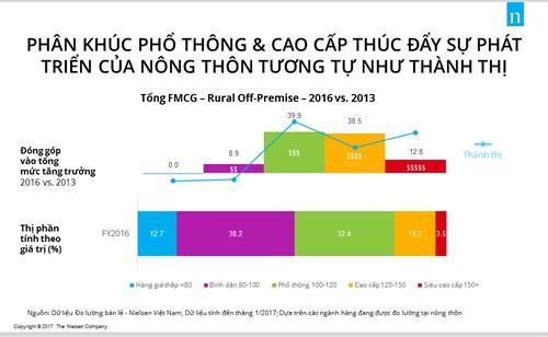 4 su that ve khu vuc nong thon ma doanh nghiep can biet