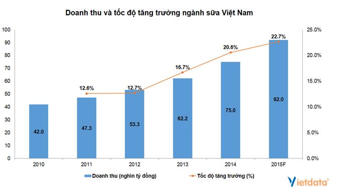 Triển vọng của ngành sữa Việt Nam