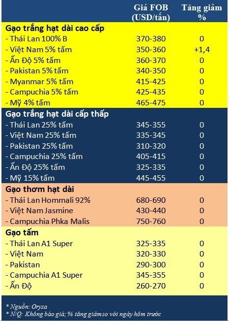 Tong hop tin thi truong gao ngay 19/2
