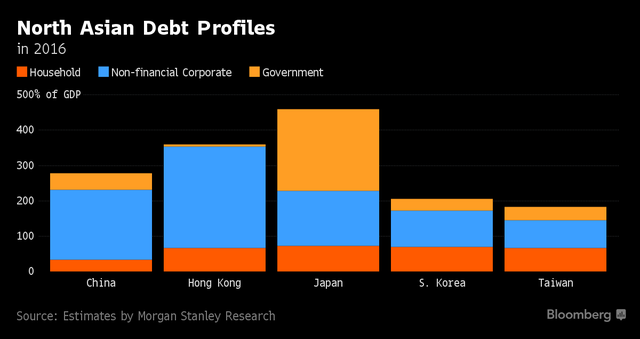 FED và cơn ám ảnh vỡ nợ tại Châu Á