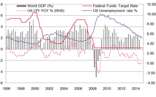 bieu do 1: tang truong gdp toan cau, fed fund rate, cpi va ty le that nghiep my - nguon: wb, bloomberg.