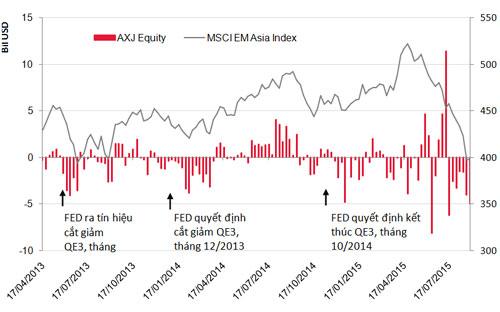bieu do 3: dong von tai cac thi truong moi noi chau a va msci emerging asia index - nguon: epfr global, bloomberg.