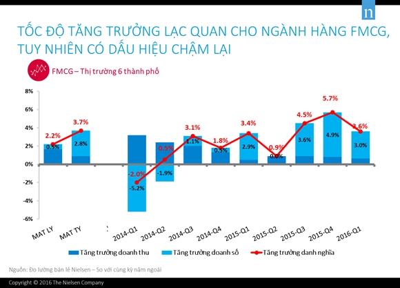 Ngành hàng tiêu dùng nhanh đang tăng trưởng chậm