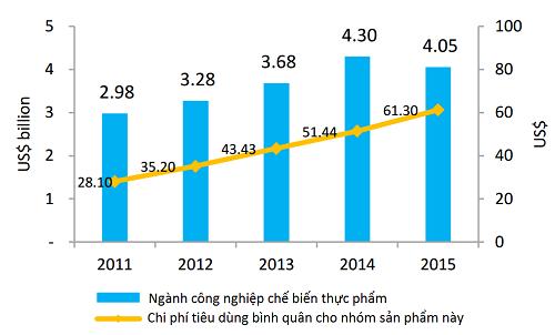 Doanh nghiệp Hàn chi 13 triệu USD mua công ty sản xuất thịt viên lớn nhất Việt Nam