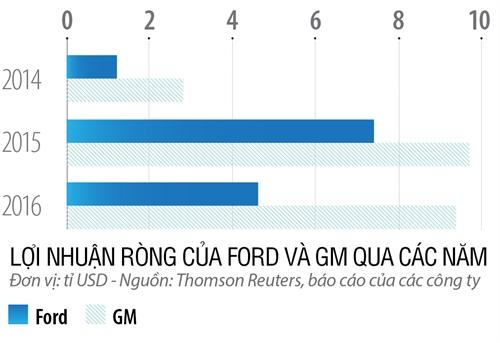 Vi sao Ford thay soai?