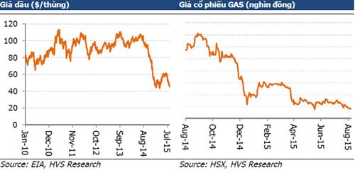 """Bốc hơi gần 6 tỷ USD vốn hóa, GAS có""""chống"""" nổi đà suy giảm giá dầu?"""