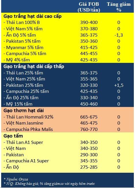 Tong hop tin thi truong gao ngay 23/4