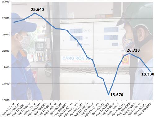 Giá xăng giảm 770 đồng một lít