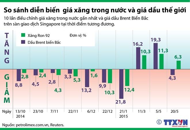 So sánh giá xăng trong nước và giá dầu thế giới