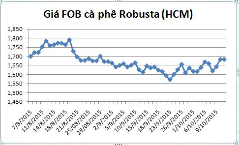 dien bien gia ca phe robusta giao tai cang tp.hcm gia fob (tu ngay 07/08-13/10/2015)