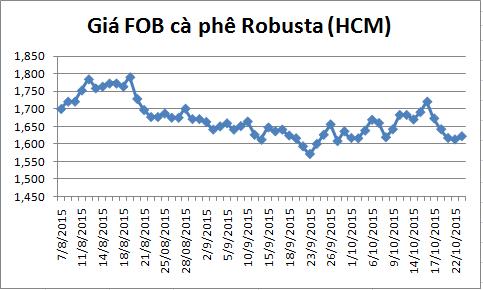 dien bien gia ca phe robusta giao tai cang tp.hcm gia fob (tu ngay 07/08-23/10/2015)