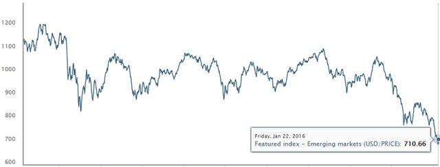 chi so msci emerging markets index - chi so chung khoan cua cac thi truong moi noi
