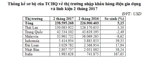 Thái Lan chiếm 50% thị phần hàng điện gia dụng vào Việt Nam 1