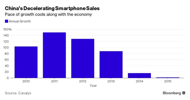 tang truong doanh so ban smartphone tai trung quoc (%)