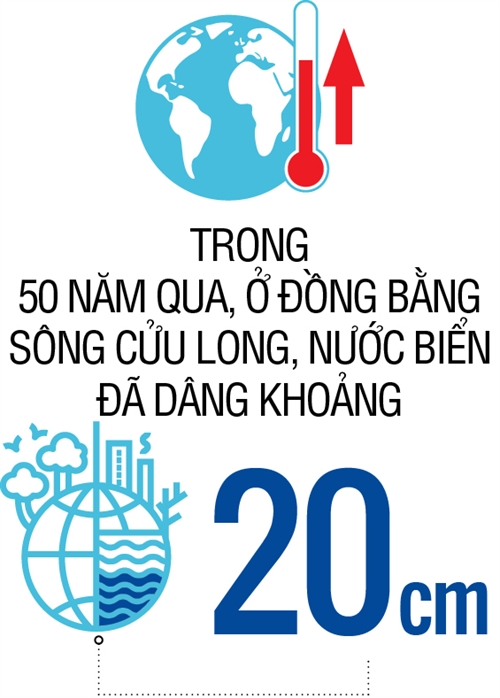 Ke hoach lon cho dong bang song Cuu Long