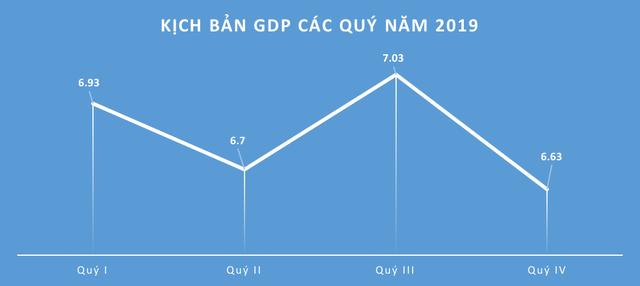 Những kịch bản tăng trưởng kinh tế Việt Nam năm 2019 dưới góc nhìn của các tổ chức trong nước, quốc tế