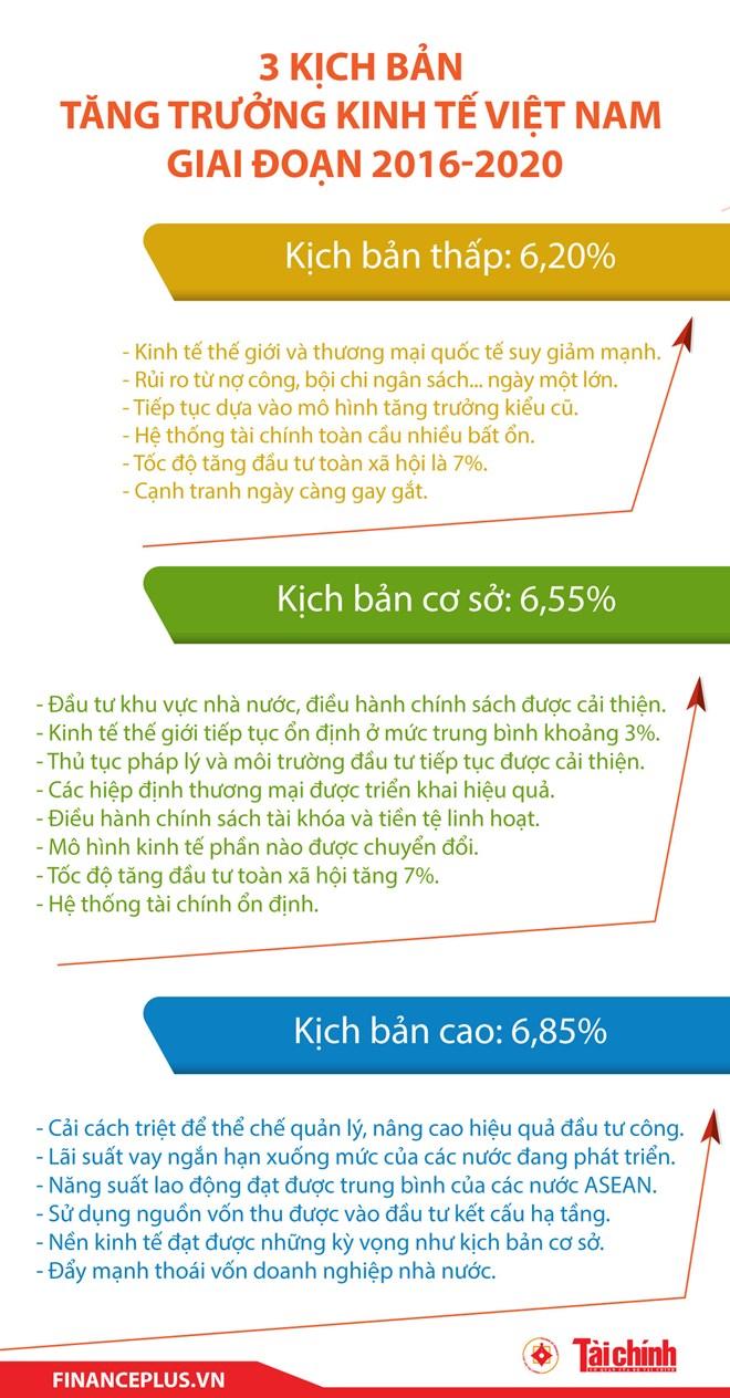 3 kich ban tang truong kinh te viet nam giai doan 2016-2020