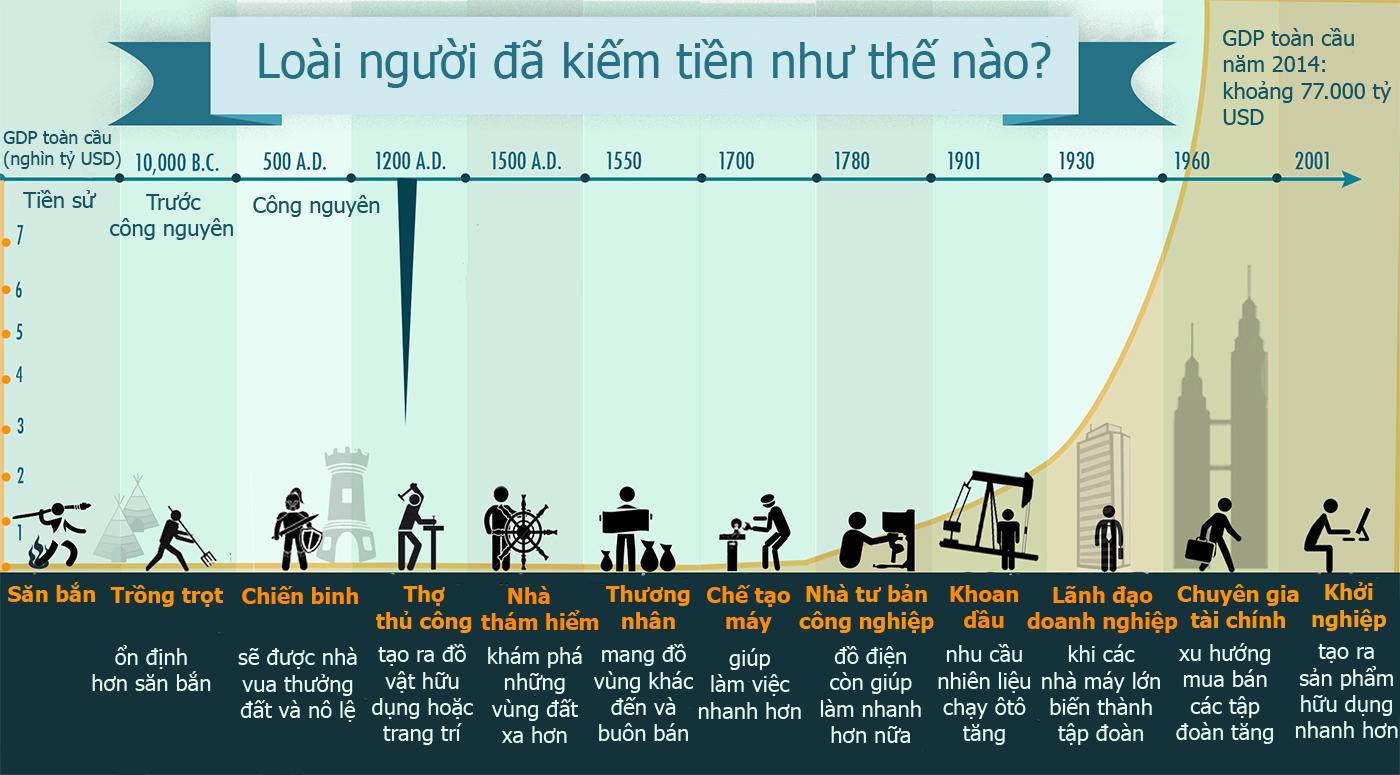 Loài người đã kiếm tiền như thế nào