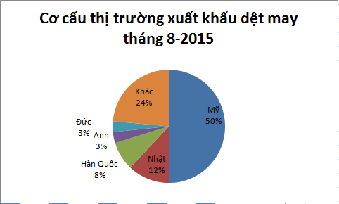 Kim ngạch xuất khẩu dệt may đạt 14,9 tỷ USD trong 8 tháng