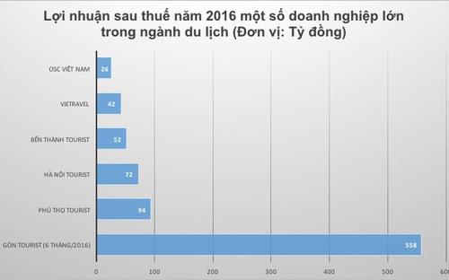 loi nhuan cac doanh nghiep du lich nam 2016.