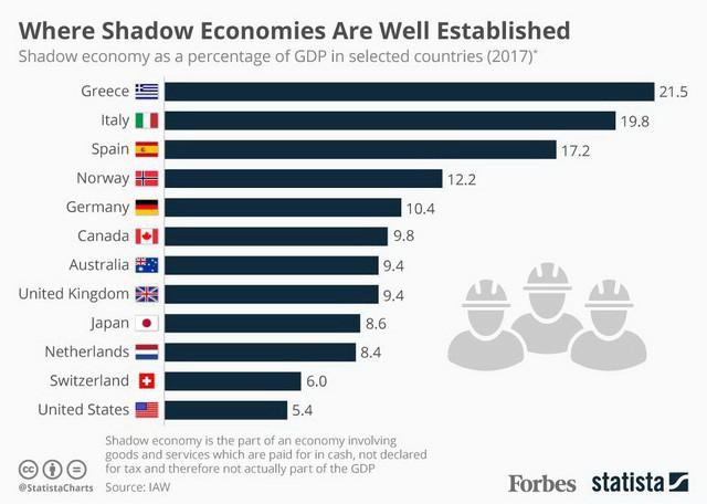 Có lôi được kinh tế ngầm thành kinh tế sáng - Ảnh 1.