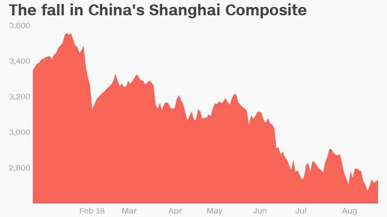Chuyện gì đang xảy ra với kinh tế Trung Quốc?