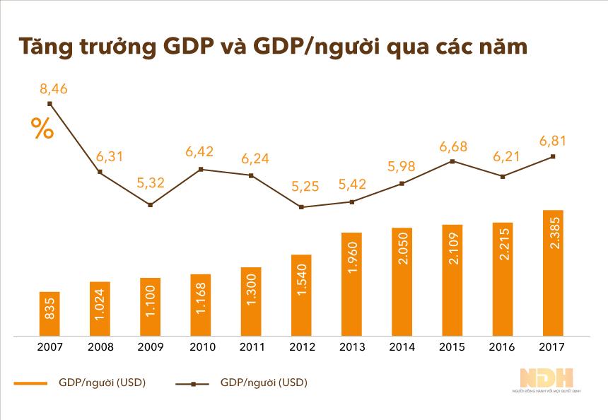 Kinh tế Việt Nam năm 2017 qua các con số