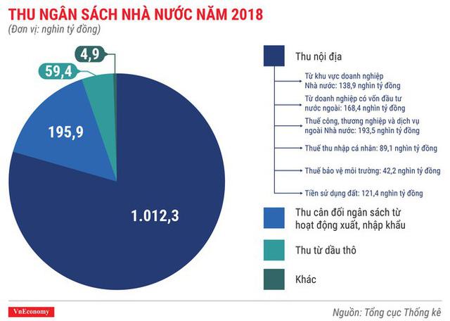 Toàn cảnh bức tranh kinh tế Việt Nam 2018 qua các con số - Ảnh 3.