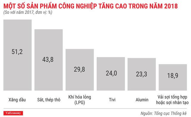 Toàn cảnh bức tranh kinh tế Việt Nam 2018 qua các con số - Ảnh 9.