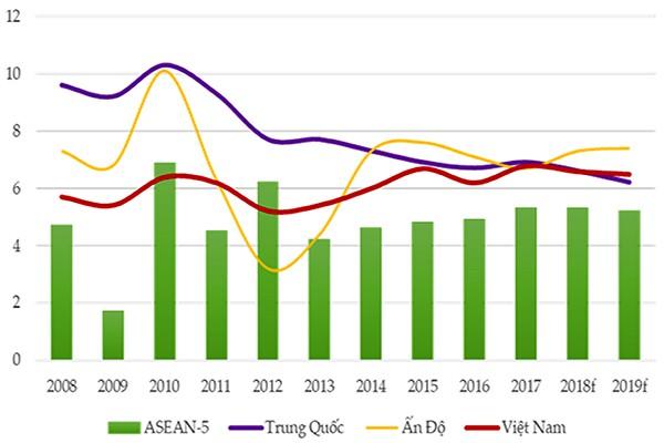 Lạc quan kinh tế Việt Nam 2019 - Ảnh 2.