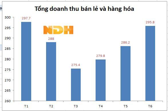doanh thu ban le va hang hoa nua dau nam 2016 (don vi tinh nghin ty dong)