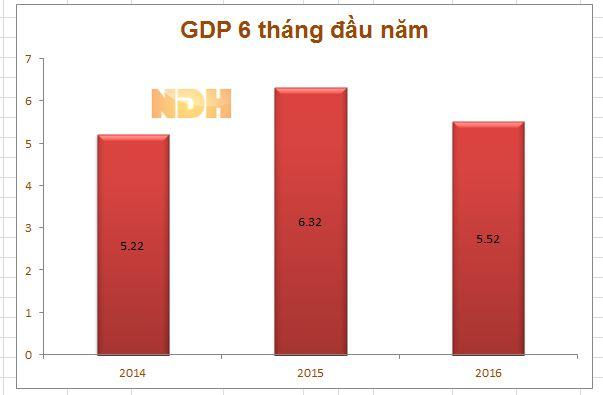 gdp 6 thang dau nam tu 2014-2016 (%)
