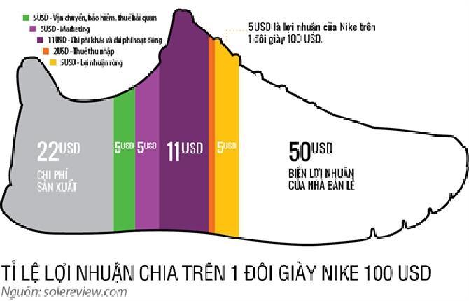 Việt Nam giữa ranh giới công xưởng và gia công