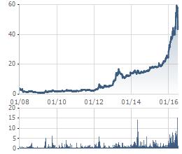Diễn biến cổ phiếu CAP kể từ khi niêm yết