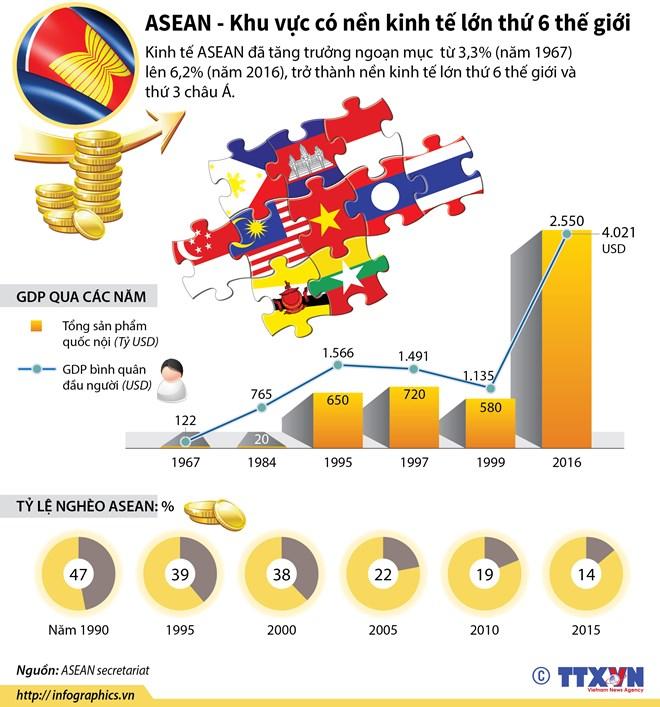 ASEAN - khu vực có nền kinh tế lớn thứ 6 thế giới